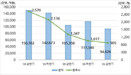 상반기 DLS 발행 9.4조...전년대비 10.2% 줄었다